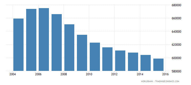 romania population ages 4 6 total wb data