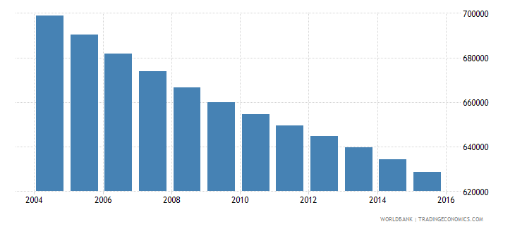 romania population ages 5 10 male wb data