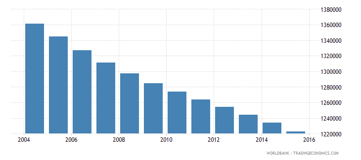 romania population ages 5 10 total wb data