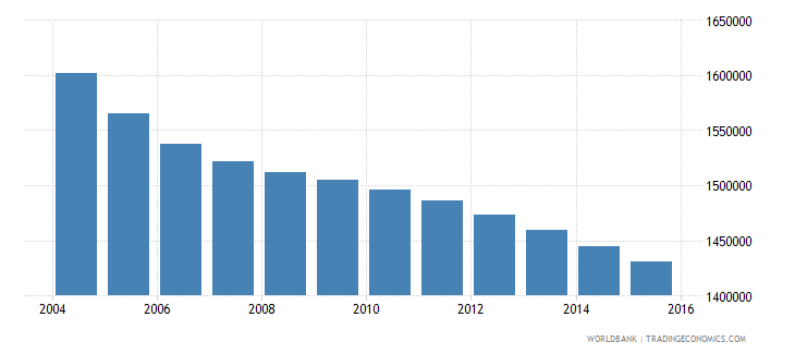 romania population ages 5 11 total wb data