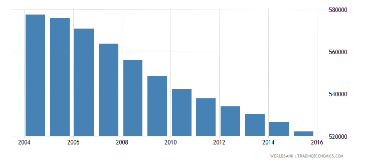 romania population ages 5 9 male wb data