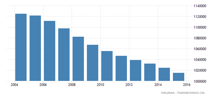 romania population ages 5 9 total wb data