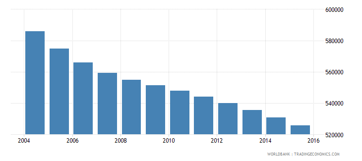 romania population ages 6 10 male wb data