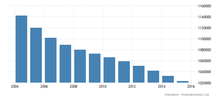 romania population ages 6 10 total wb data