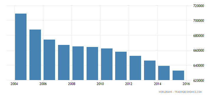 romania population ages 6 11 male wb data