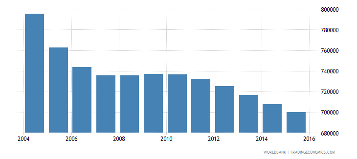 romania population ages 6 12 female wb data