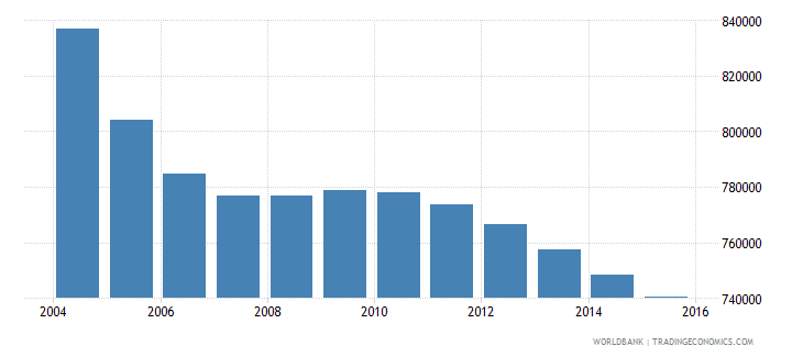 romania population ages 6 12 male wb data