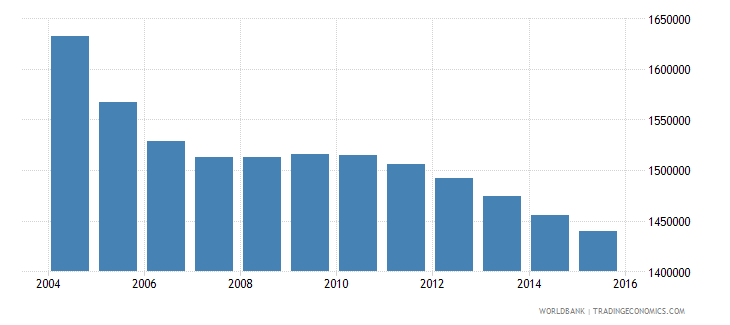 romania population ages 6 12 total wb data