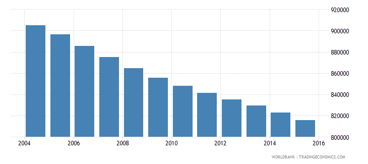 romania population ages 6 9 total wb data