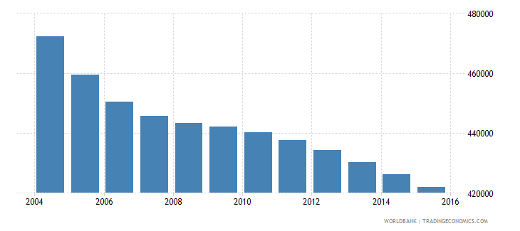 romania population ages 7 10 male wb data