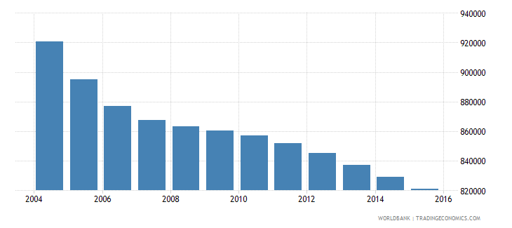 romania population ages 7 10 total wb data