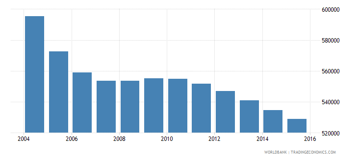 romania population ages 7 11 male wb data