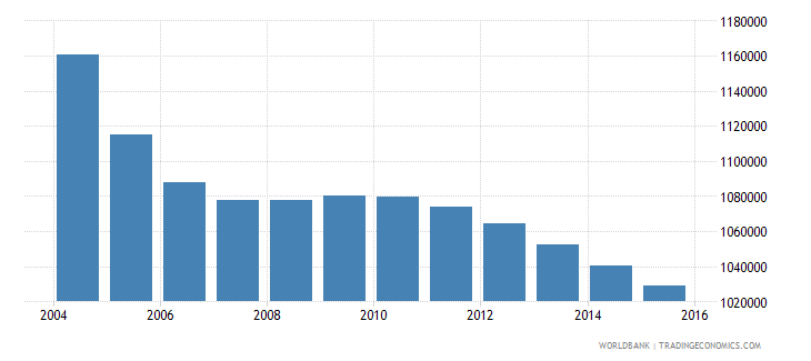 romania population ages 7 11 total wb data