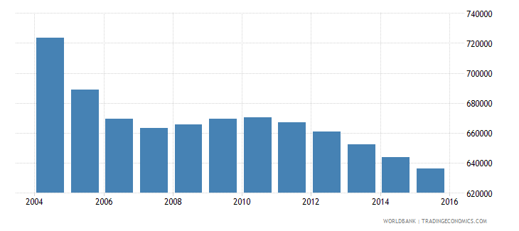 romania population ages 7 12 male wb data