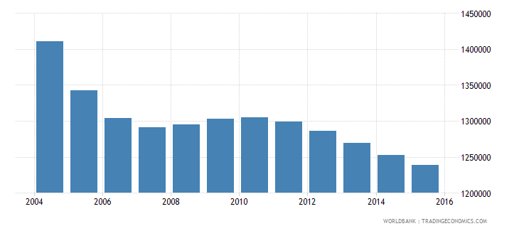 romania population ages 7 12 total wb data