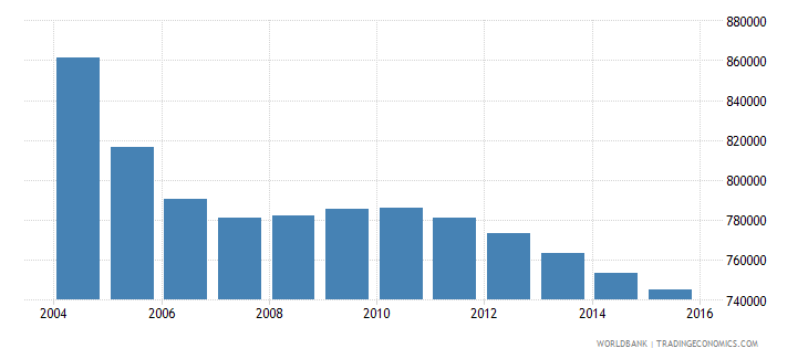 romania population ages 7 13 male wb data