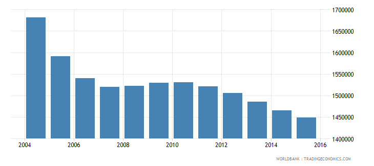 romania population ages 7 13 total wb data