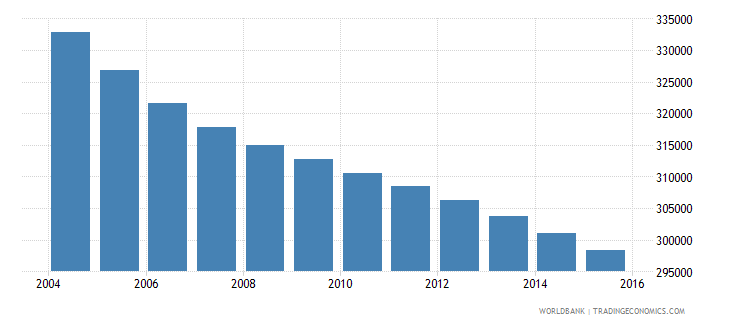 romania population ages 7 9 female wb data