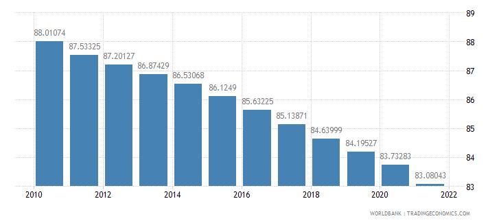 romania population density people per sq km wb data