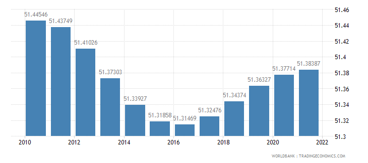 romania population female percent of total wb data