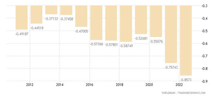 romania population growth annual percent wb data