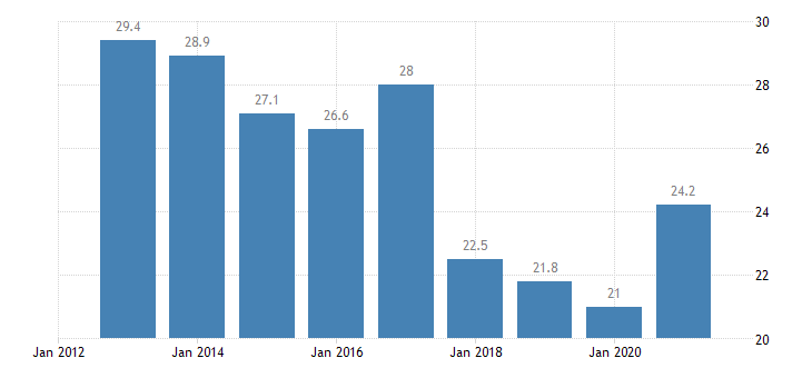 romania population living in a dwelling with a leaking roof damp walls floors or foundation or rot in window frames of floor below 60percent of median equivalised income eurostat data