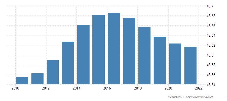 romania population male percent of total wb data