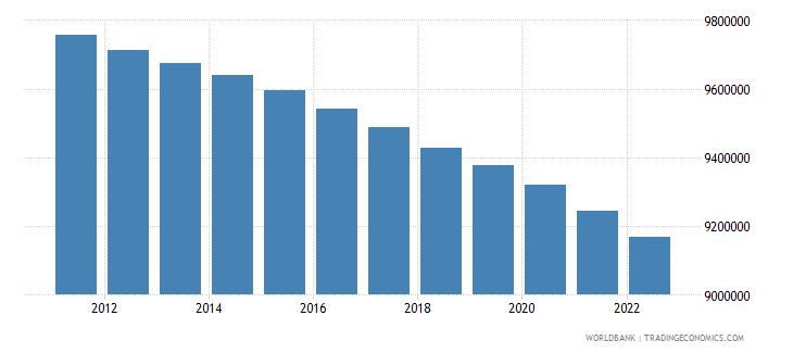 romania population male wb data