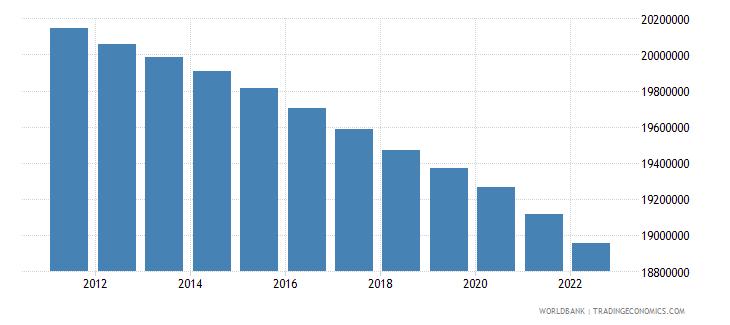 romania population total wb data