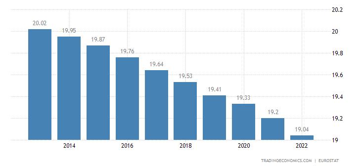 Romania Population