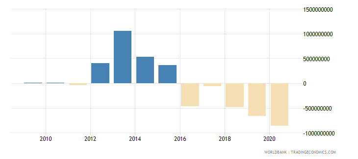 romania portfolio equity net inflows bop current us$ wb data