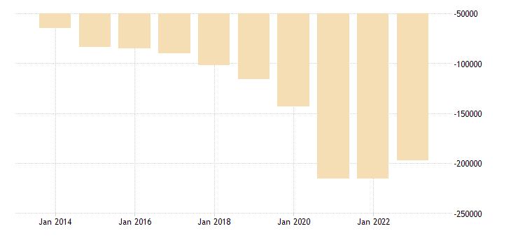 romania portfolio investement net positions at the end of period eurostat data