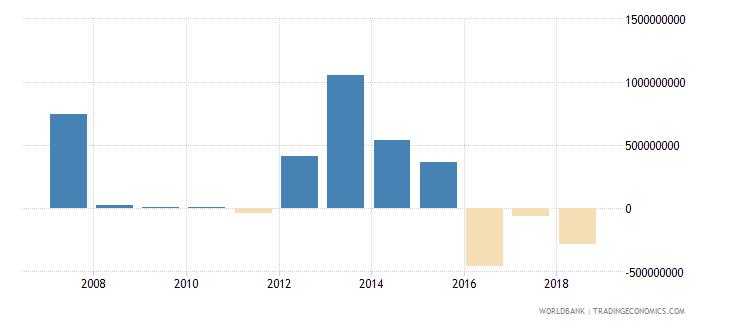 romania portfolio investment equity drs current us$ wb data