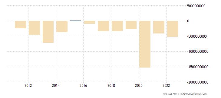 romania portfolio investment excluding lcfar bop current us$ wb data