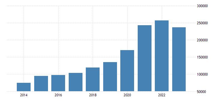 romania portfolio investment liabilities financial account eurostat data