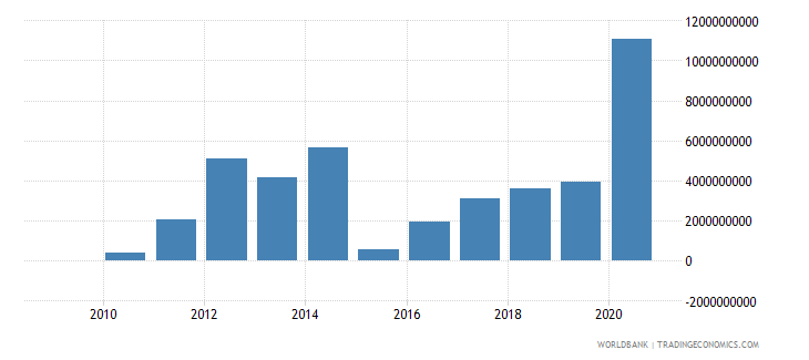 romania ppg bonds nfl current us$ wb data