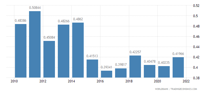 romania ppp conversion factor gdp to market exchange rate ratio wb data