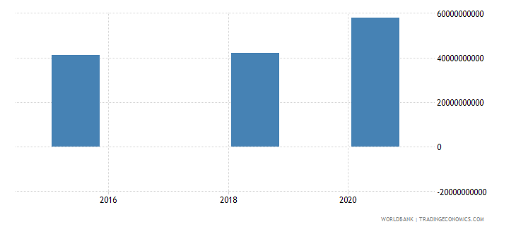 romania present value of external debt current us$ wb data