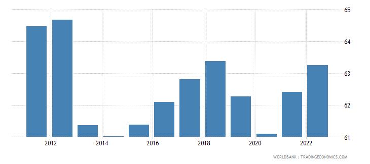 romania private consumption percentage of gdp percent wb data
