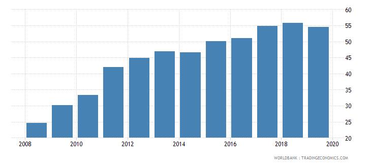 romania private credit bureau coverage percent of adults wb data