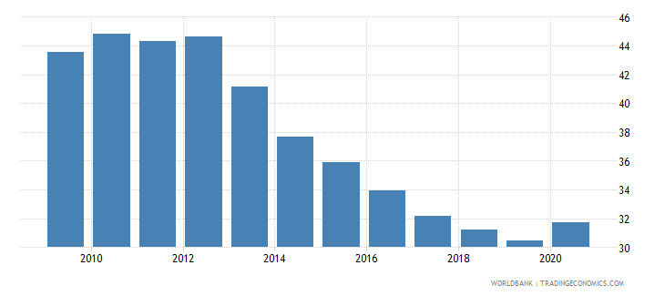 romania private credit by deposit money banks and other financial institutions to gdp percent wb data