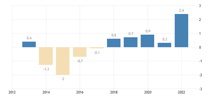romania private sector credit flow loans non financial corporations eurostat data