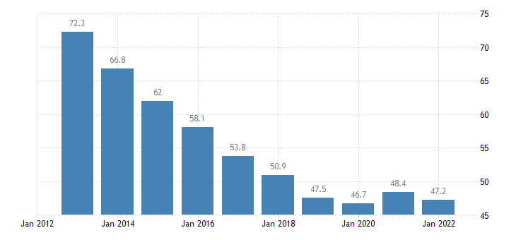 romania private sector debt consolidated eurostat data