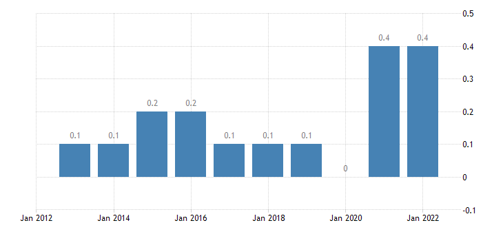 romania private sector debt debt securities non financial corporations non consolidated eurostat data