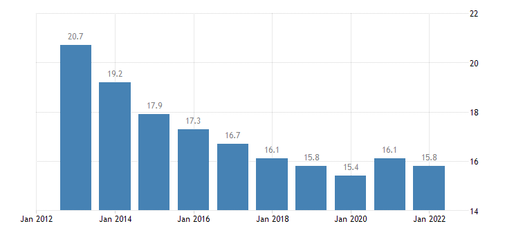romania private sector debt loans non consolidated households eurostat data
