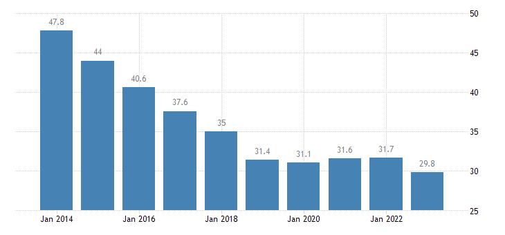 romania private sector debt loans non financial corporations eurostat data