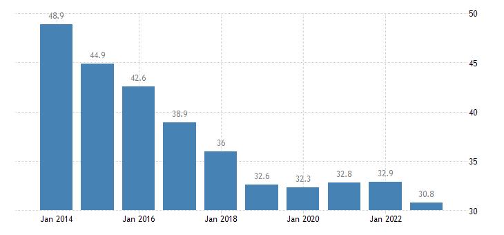 romania private sector debt loans non financial corporations non consolidated eurostat data