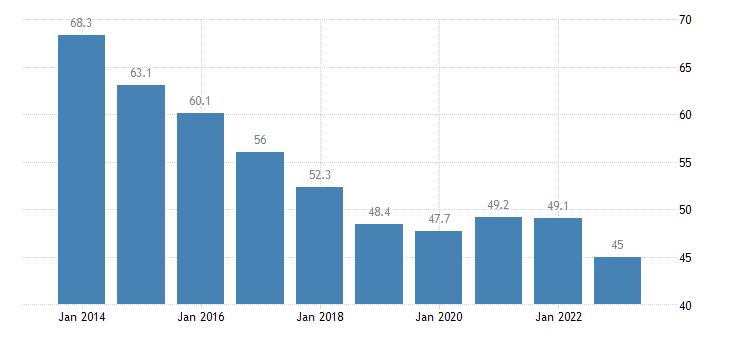 romania private sector debt non consolidated eurostat data