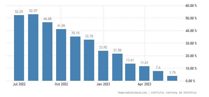 Romania Producer Prices Change