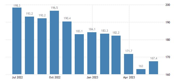 romania producer prices in industry aluminium production eurostat data